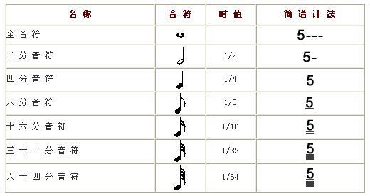 学习五线谱(一)
